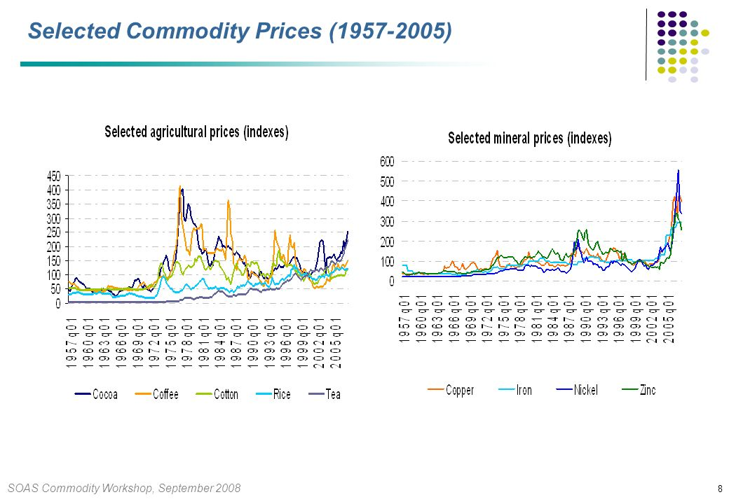 SOAS Commodity Workshop, September 2008 9 Nominal commodity Price indices (1957-2008)