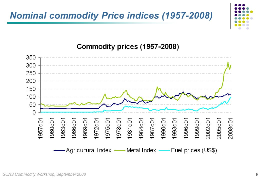 SOAS Commodity Workshop, September Nominal commodity Price indices ( )