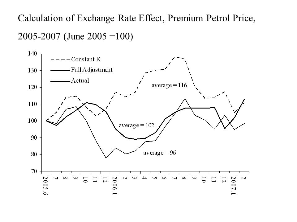 Calculation of Exchange Rate Effect, Premium Petrol Price, 2005-2007 (June 2005 =100)