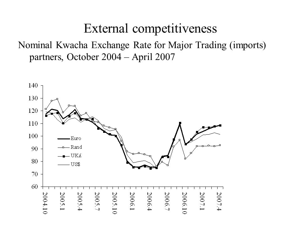 External competitiveness Nominal Kwacha Exchange Rate for Major Trading (imports) partners, October 2004 – April 2007