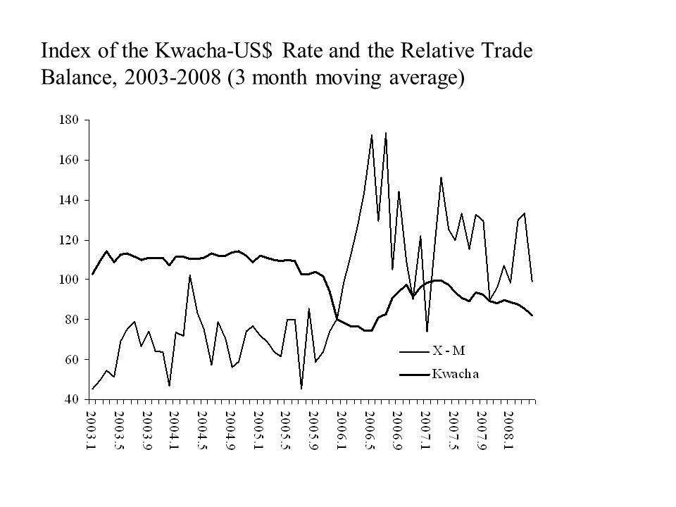Index of the Kwacha-US$ Rate and the Relative Trade Balance, 2003-2008 (3 month moving average)