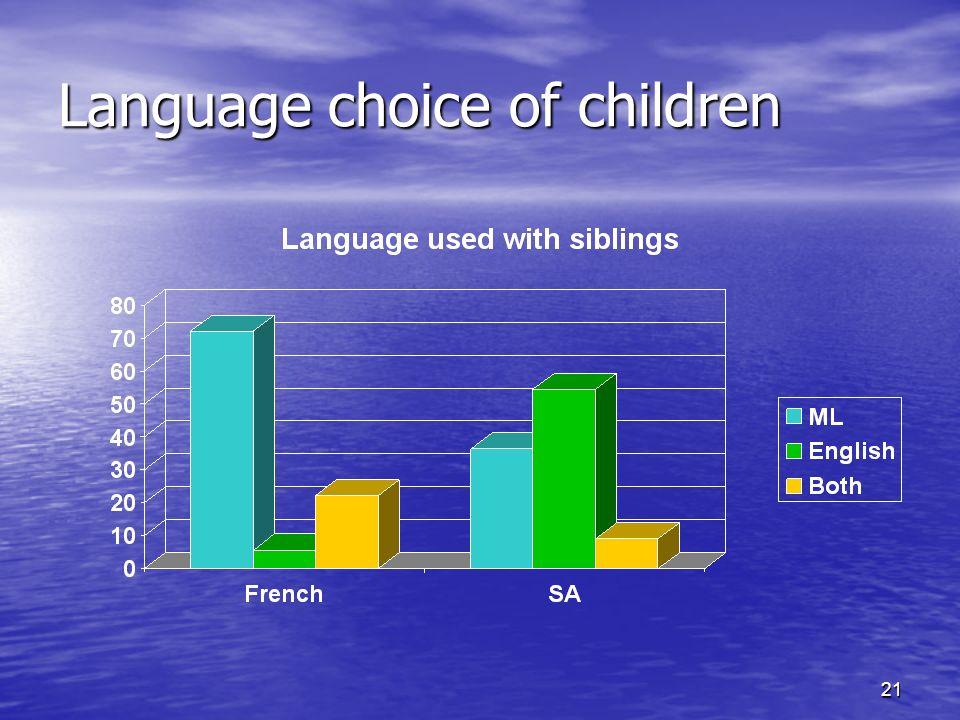 21 Language choice of children