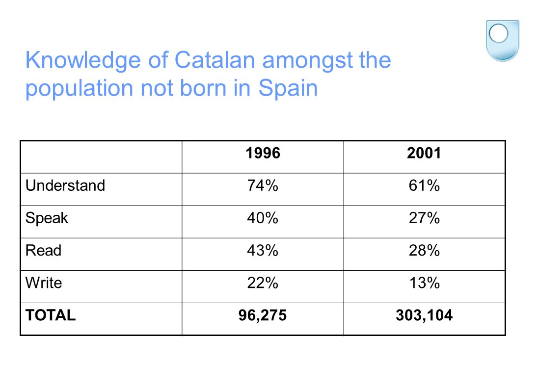 Knowledge of Catalan amongst the population not born in Spain 19962001 Understand74%61% Speak40%27% Read43%28% Write22%13% TOTAL96,275303,104
