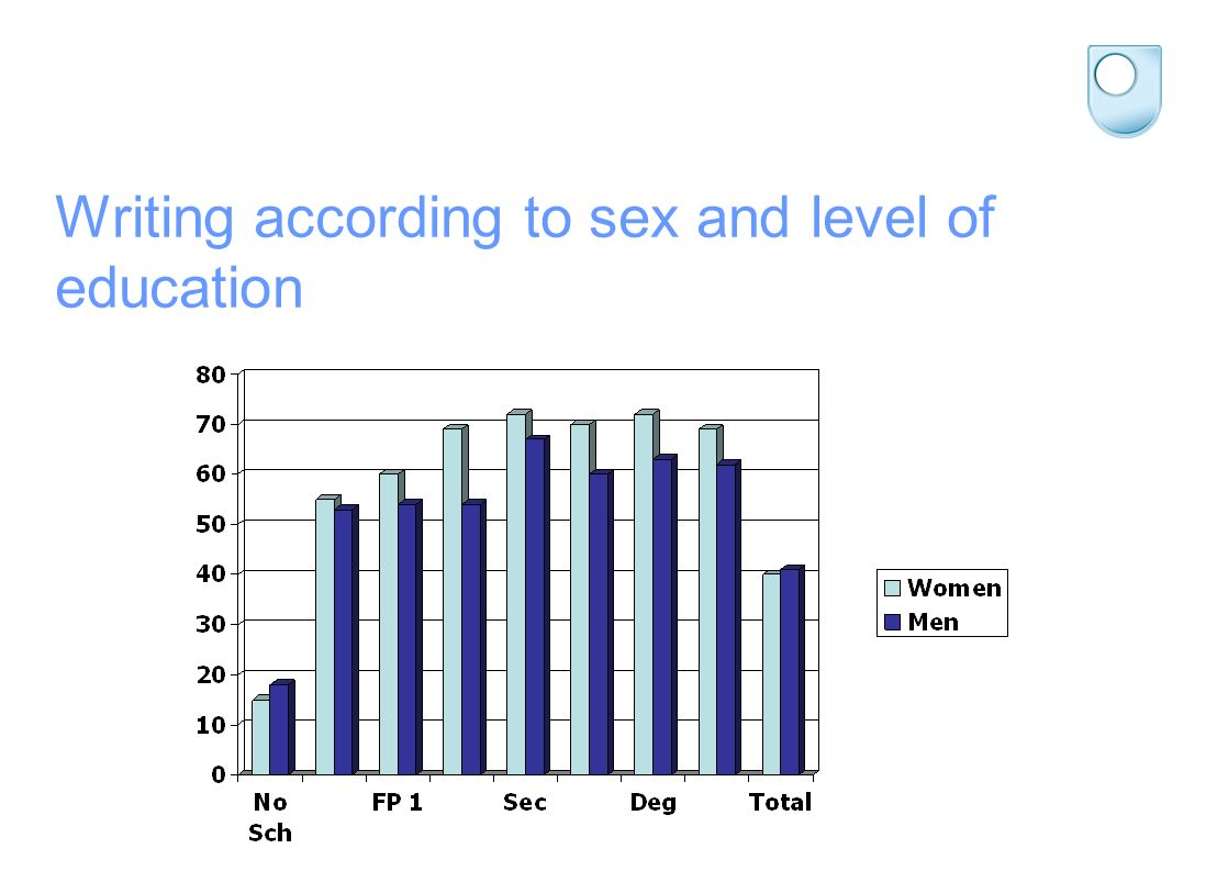 Writing according to sex and level of education