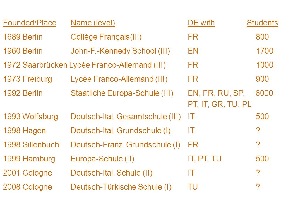 Founded/PlaceName (level)DE with Students 1689 Berlin Collège Français(III) FR800 1960 Berlin John-F.-Kennedy School (III)EN1700 1972 Saarbrücken Lycée Franco-Allemand (III)FR1000 1973 Freiburg Lycée Franco-Allemand (III)FR900 1992 Berlin Staatliche Europa-Schule (III) EN, FR, RU, SP, 6000 PT, IT, GR, TU, PL 1993 Wolfsburg Deutsch-Ital.