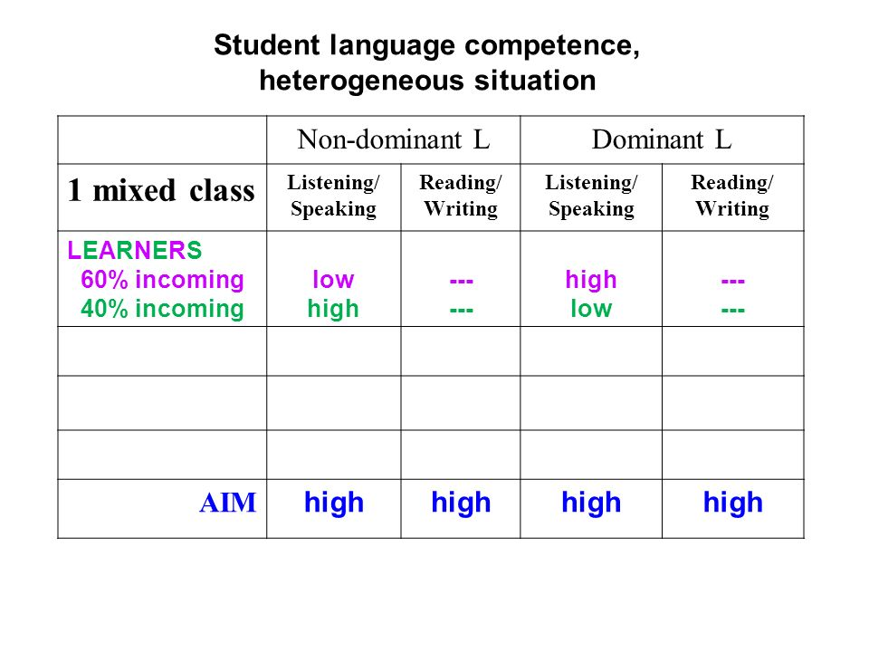 Student language competence, heterogeneous situation Non-dominant LDominant L 1 mixed class Listening/ Speaking Reading/ Writing Listening/ Speaking Reading/ Writing LEARNERS 60% incoming 40% incoming low high --- high low --- AIM high