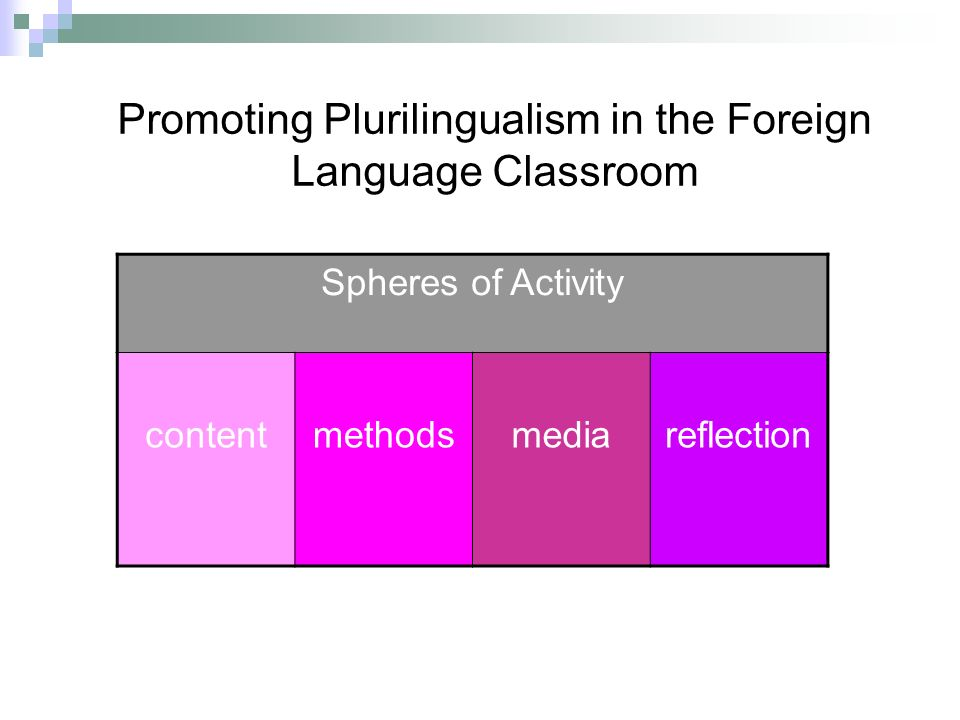 Spheres of Activity contentmethodsmediareflection Promoting Plurilingualism in the Foreign Language Classroom