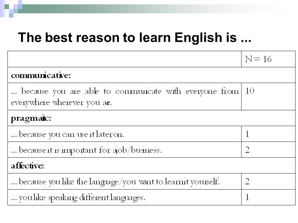 The best reason to learn English is...