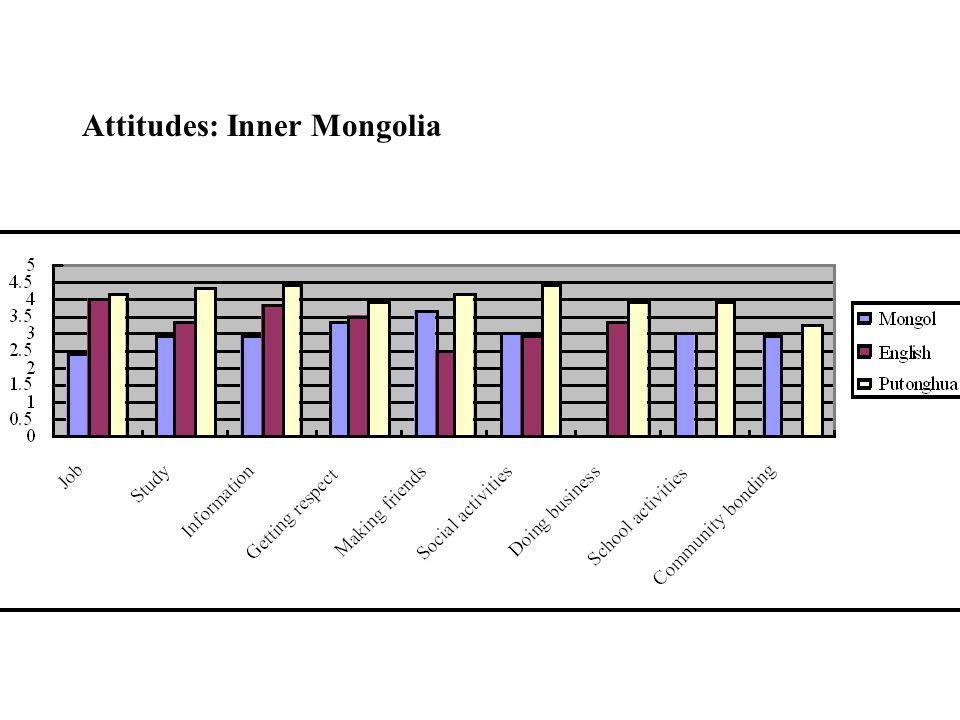 Attitudes: Inner Mongolia