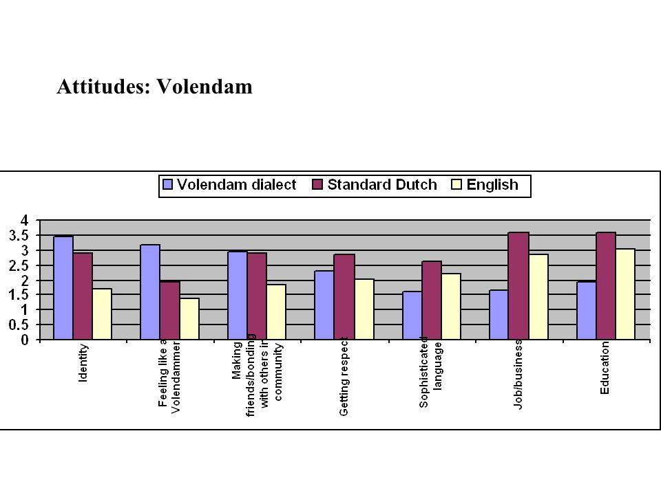 Attitudes: Volendam