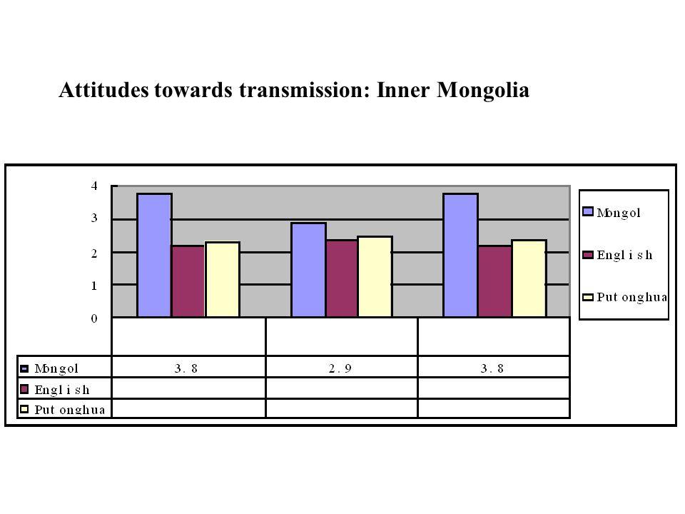 Attitudes towards transmission: Inner Mongolia