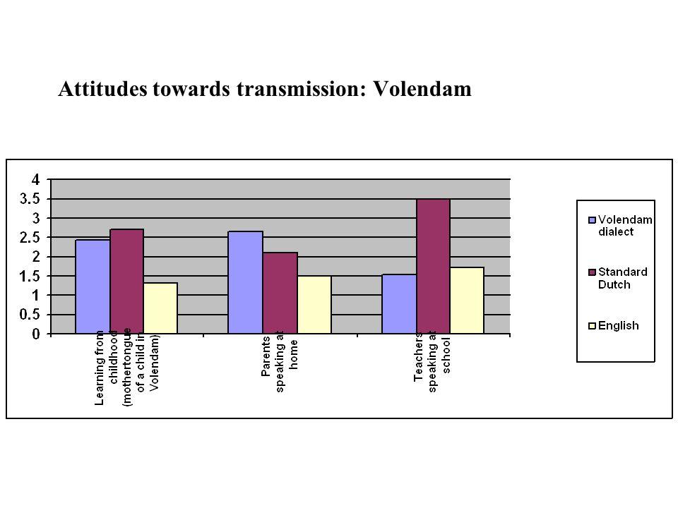 Attitudes towards transmission: Volendam