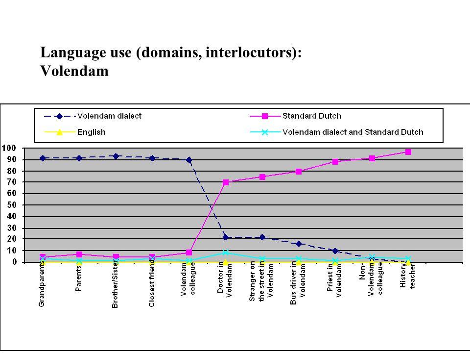 Language use (domains, interlocutors): Volendam