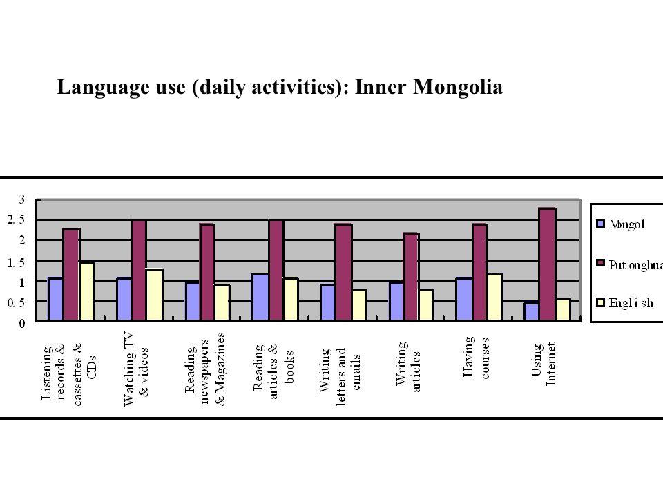 Language use (daily activities): Inner Mongolia