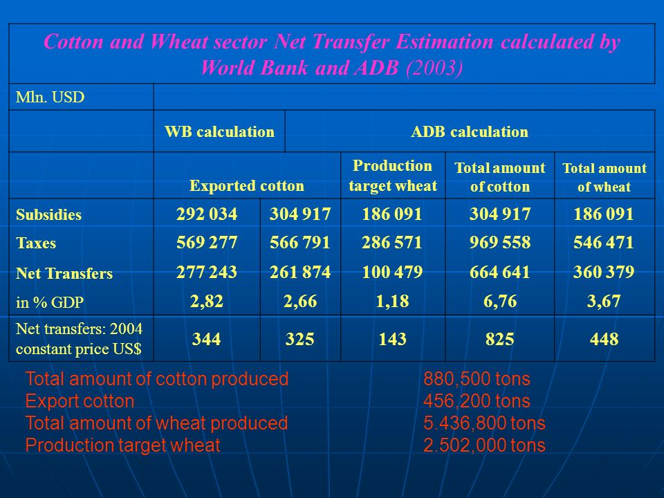 Cotton and Wheat sector Net Transfer Estimation calculated by World Bank and ADB (2003) Mln. USD WB calculationADB calculation Exported cotton Product