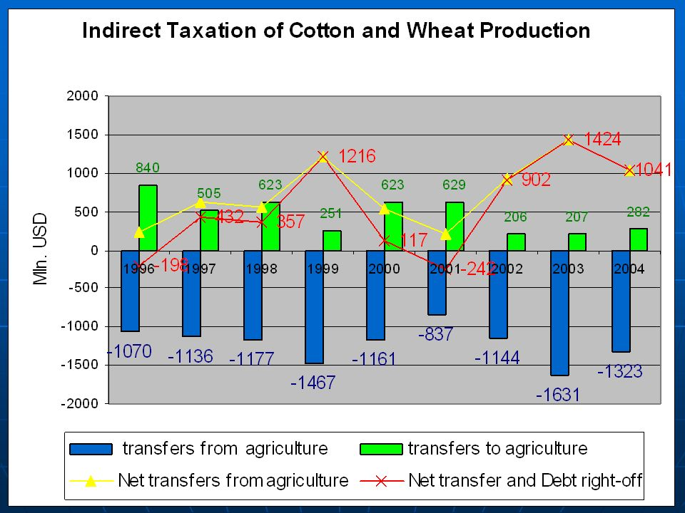 «Laffeur Curve» and agrarian production of Uzbekistan The basic postulate of Laffeur curve is that tax press up to some time leads to increase in tax revenues.