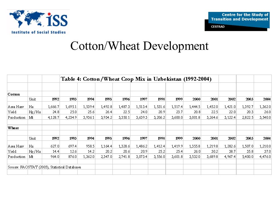 Cotton/Wheat Development