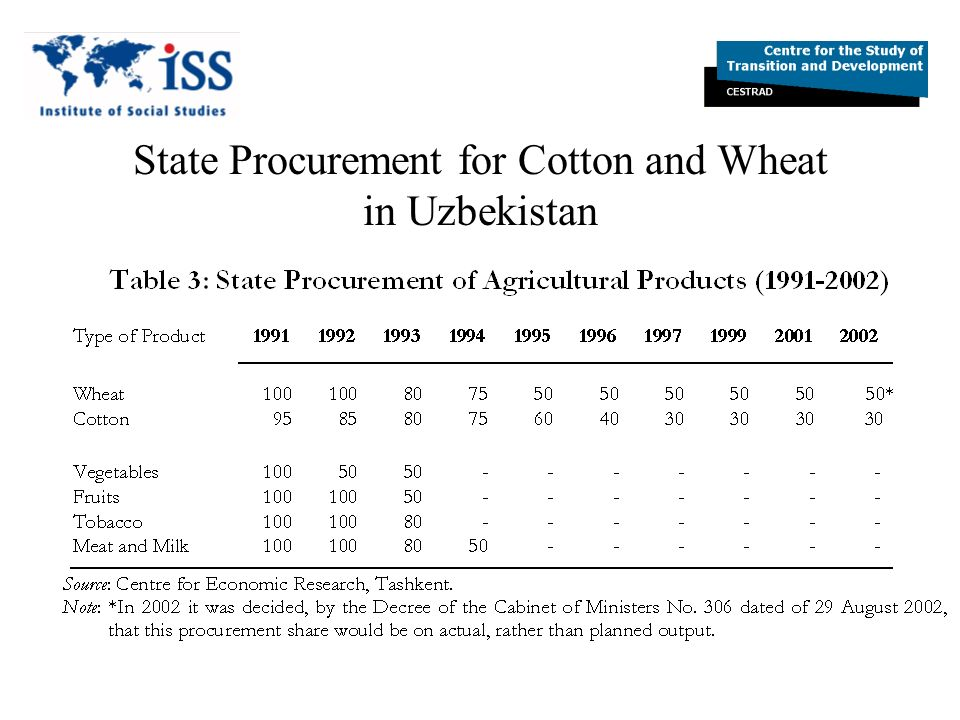 ISI and Taxation of Cotton Net Taxation went down to 1.5% of GDP Income share of gross output for farm enterprises reversed (from 20% in 1993 to 80% in 2003) The Net Outflow was (at least in part) used to finance Uzbekistans energy dependence The ISI-model and Consumer-led growth avoided the dramatic contraction of other FSU countries