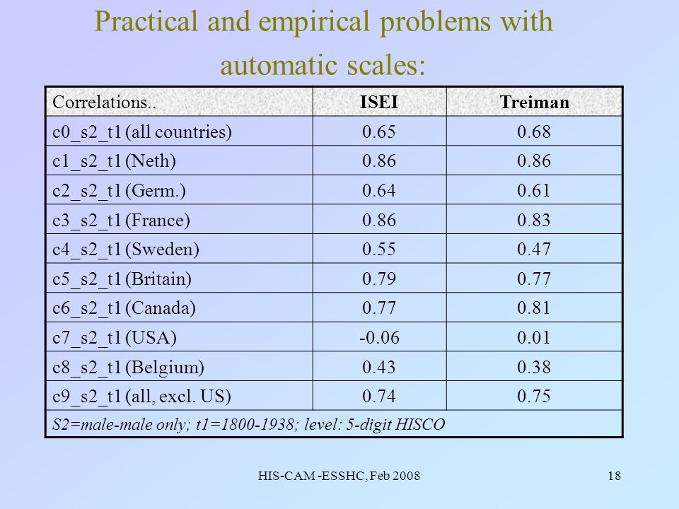 HIS-CAM -ESSHC, Feb 200818 Practical and empirical problems with automatic scales: Correlations..ISEITreiman c0_s2_t1 (all countries)0.650.68 c1_s2_t1 (Neth)0.86 c2_s2_t1 (Germ.)0.640.61 c3_s2_t1 (France)0.860.83 c4_s2_t1 (Sweden)0.550.47 c5_s2_t1 (Britain)0.790.77 c6_s2_t1 (Canada)0.770.81 c7_s2_t1 (USA)-0.060.01 c8_s2_t1 (Belgium)0.430.38 c9_s2_t1 (all, excl.