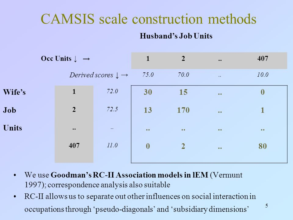 5 CAMSIS scale construction methods We use Goodmans RC-II Association models in lEM (Vermunt 1997); correspondence analysis also suitable RC-II allows