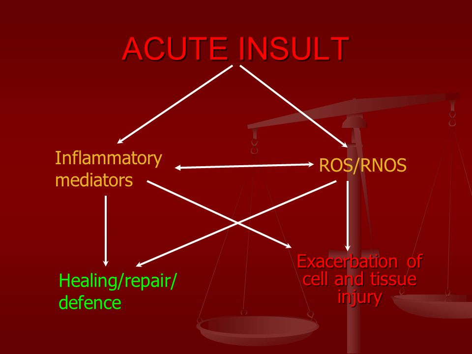 ACUTE INSULT Exacerbation of cell and tissue injury Inflammatory mediators ROS/RNOS Healing/repair/ defence