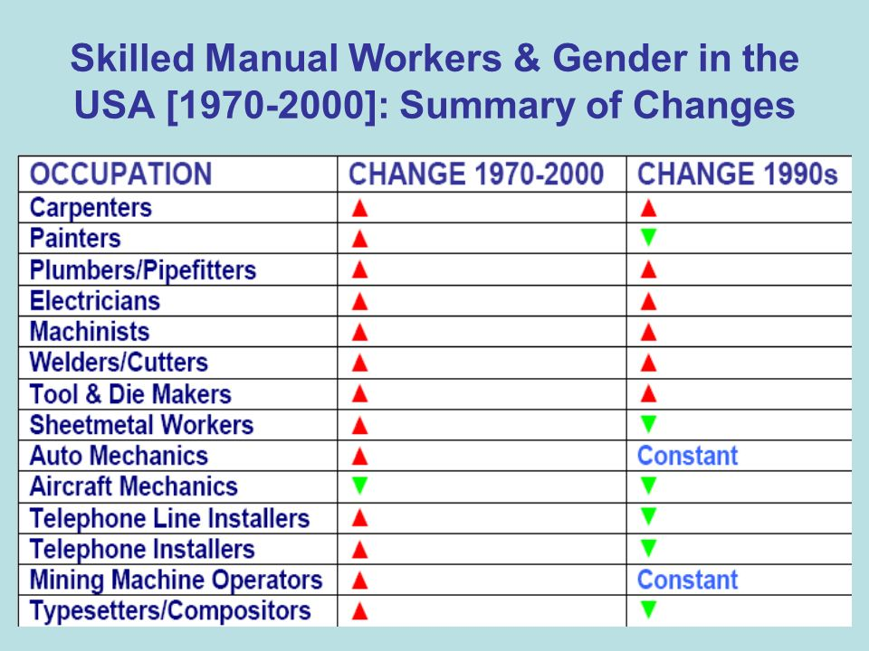 Skilled Manual Workers & Gender in the USA [1970-2000]: Summary of Changes TABLE HERE