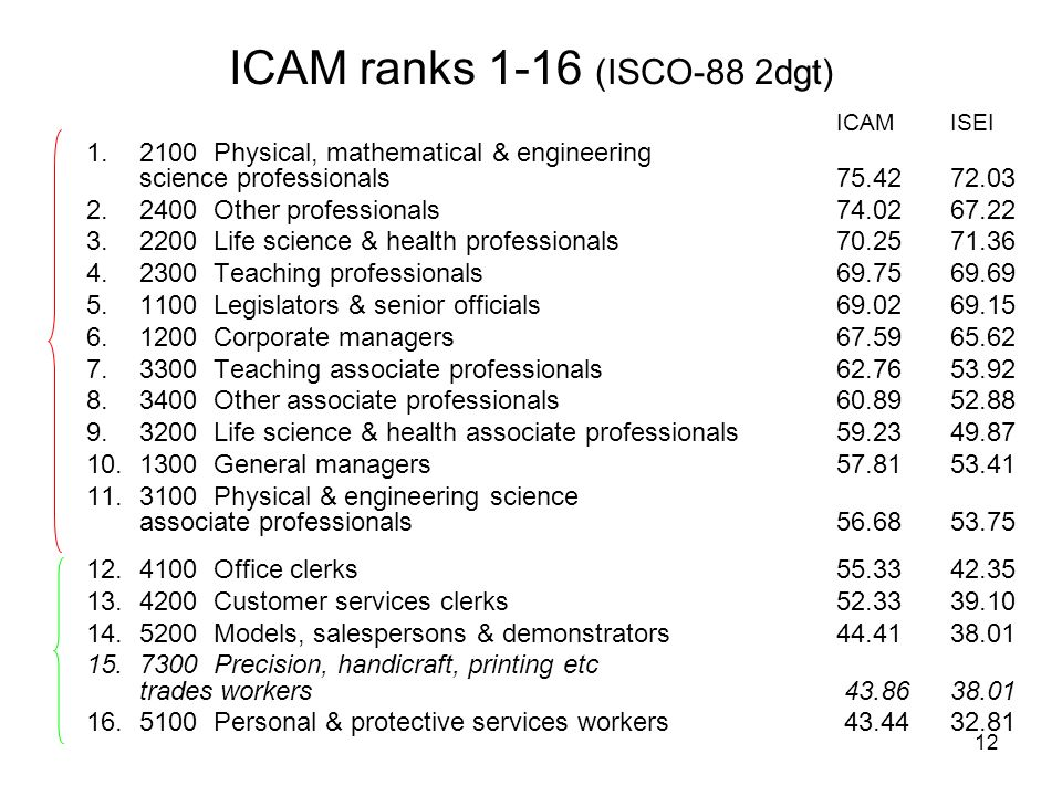 12 ICAM ranks 1-16 (ISCO-88 2dgt) ICAMISEI 1.2100 Physical, mathematical & engineering science professionals75.42 72.03 2.2400 Other professionals74.02 67.22 3.2200 Life science & health professionals70.25 71.36 4.2300 Teaching professionals69.75 69.69 5.1100 Legislators & senior officials69.02 69.15 6.1200 Corporate managers 67.59 65.62 7.3300 Teaching associate professionals62.76 53.92 8.3400 Other associate professionals60.89 52.88 9.3200 Life science & health associate professionals59.23 49.87 10.1300 General managers57.81 53.41 11.3100 Physical & engineering science associate professionals 56.68 53.75 12.4100 Office clerks55.33 42.35 13.4200 Customer services clerks52.33 39.10 14.5200 Models, salespersons & demonstrators44.4138.01 15.7300 Precision, handicraft, printing etc trades workers 43.86 38.01 16.5100 Personal & protective services workers 43.44 32.81
