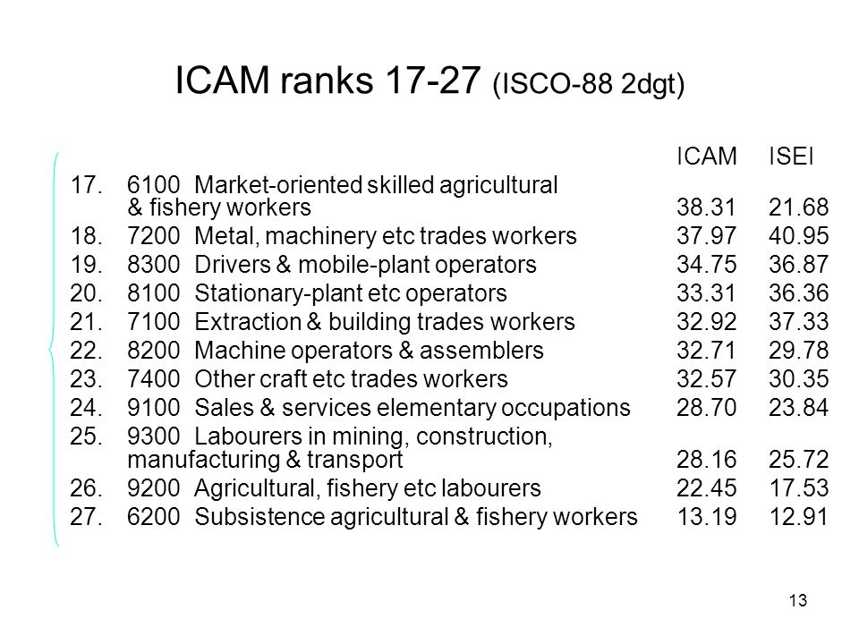 13 ICAM ranks 17-27 (ISCO-88 2dgt) ICAMISEI 17.6100 Market-oriented skilled agricultural & fishery workers38.31 21.68 18.7200 Metal, machinery etc trades workers37.97 40.95 19.8300 Drivers & mobile-plant operators34.75 36.87 20.8100 Stationary-plant etc operators33.31 36.36 21.7100 Extraction & building trades workers32.92 37.33 22.8200 Machine operators & assemblers32.71 29.78 23.7400 Other craft etc trades workers32.57 30.35 24.9100 Sales & services elementary occupations28.70 23.84 25.9300 Labourers in mining, construction, manufacturing & transport28.16 25.72 26.9200 Agricultural, fishery etc labourers22.45 17.53 27.6200 Subsistence agricultural & fishery workers13.19 12.91