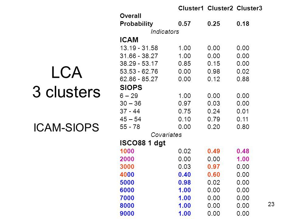 23 Cluster1Cluster2Cluster3 Overall Probability0.570.250.18 Indicators ICAM 13.19 - 31.581.000.000.00 31.66 - 38.271.000.000.00 38.29 - 53.170.850.150.00 53.53 - 62.760.000.980.02 62.86 - 85.270.000.120.88 SIOPS 6 – 29 1.000.000.00 30 – 360.970.030.00 37 - 440.750.240.01 45 – 540.100.790.11 55 - 780.000.200.80 Covariates ISCO88 1 dgt 10000.020.490.48 20000.000.001.00 30000.030.970.00 40000.400.600.00 50000.980.020.00 60001.000.000.00 70001.000.000.00 80001.000.000.00 90001.000.000.00 LCA 3 clusters ICAM-SIOPS