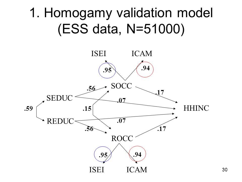 30 1. Homogamy validation model (ESS data, N=51000) SOCC ROCC HHINC SEDUC REDUC ISEIICAM.95.94.56.17.07.56.17.07 ISEIICAM.94.95.59.15