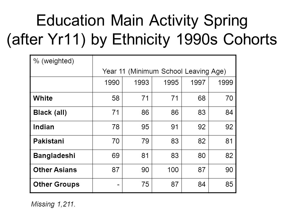 Education Main Activity Spring (after Yr11) by Ethnicity 1990s Cohorts % (weighted) Year 11 (Minimum School Leaving Age) 19901993199519971999 White5871 6870 Black (all)7186 8384 Indian78959192 Pakistani7079838281 Bangladeshi6981838082 Other Asians87901008790 Other Groups-75878485 Missing 1,211.
