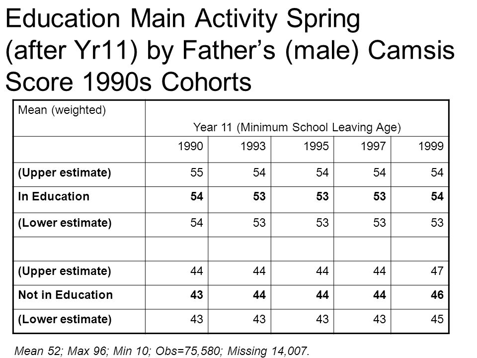 Education Main Activity Spring (after Yr11) by Fathers (male) Camsis Score 1990s Cohorts Mean (weighted) Year 11 (Minimum School Leaving Age) 19901993199519971999 (Upper estimate)5554 In Education5453 54 (Lower estimate)5453 (Upper estimate)44 47 Not in Education4344 46 (Lower estimate)43 45 Mean 52; Max 96; Min 10; Obs=75,580; Missing 14,007.