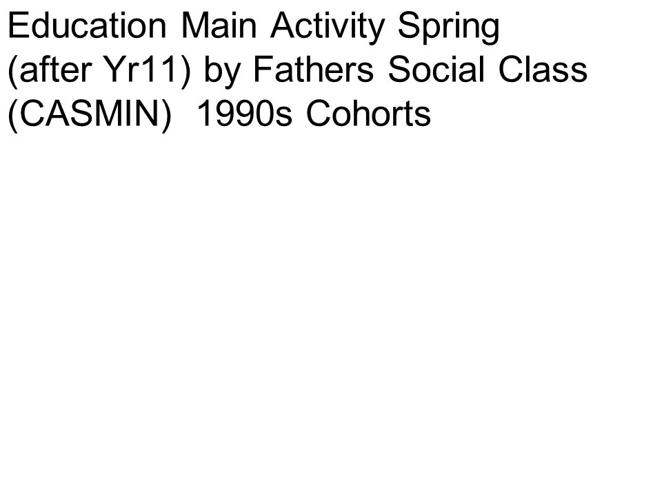 Education Main Activity Spring (after Yr11) by Fathers Social Class (CASMIN) 1990s Cohorts