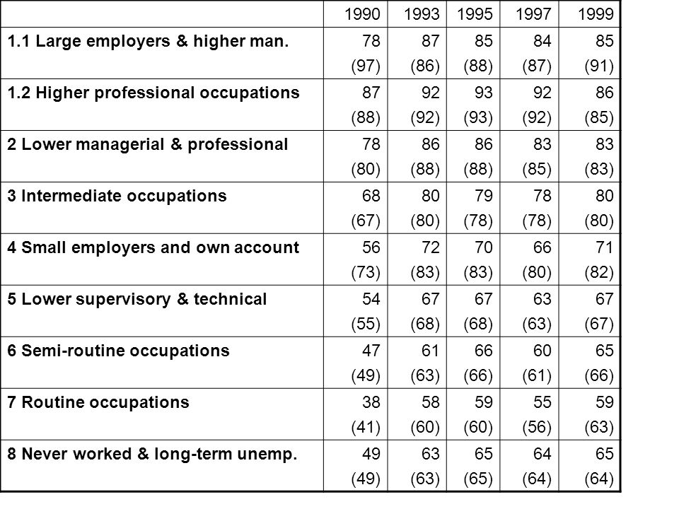 19901993199519971999 1.1 Large employers & higher man.78 (97) 87 (86) 85 (88) 84 (87) 85 (91) 1.2 Higher professional occupations87 (88) 92 (92) 93 (93) 92 (92) 86 (85) 2 Lower managerial & professional78 (80) 86 (88) 86 (88) 83 (85) 83 (83) 3 Intermediate occupations68 (67) 80 (80) 79 (78) 78 (78) 80 (80) 4 Small employers and own account56 (73) 72 (83) 70 (83) 66 (80) 71 (82) 5 Lower supervisory & technical54 (55) 67 (68) 67 (68) 63 (63) 67 (67) 6 Semi-routine occupations47 (49) 61 (63) 66 (66) 60 (61) 65 (66) 7 Routine occupations38 (41) 58 (60) 59 (60) 55 (56) 59 (63) 8 Never worked & long-term unemp.49 (49) 63 (63) 65 (65) 64 (64) 65 (64)