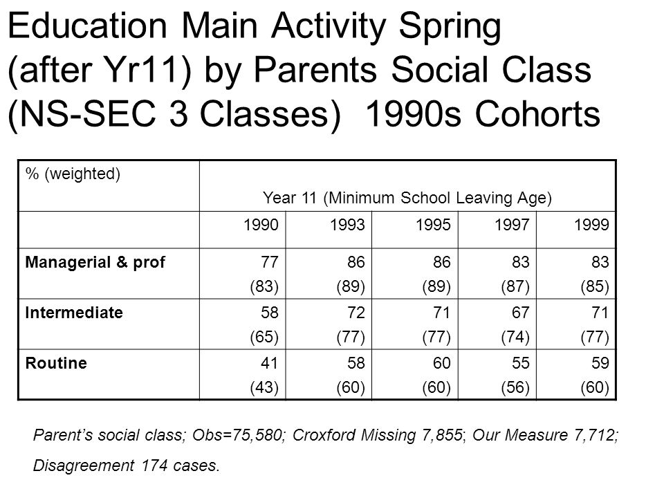 Education Main Activity Spring (after Yr11) by Parents Social Class (NS-SEC 3 Classes) 1990s Cohorts % (weighted) Year 11 (Minimum School Leaving Age) 19901993199519971999 Managerial & prof77 (83) 86 (89) 86 (89) 83 (87) 83 (85) Intermediate58 (65) 72 (77) 71 (77) 67 (74) 71 (77) Routine41 (43) 58 (60) 60 (60) 55 (56) 59 (60) Parents social class; Obs=75,580; Croxford Missing 7,855; Our Measure 7,712; Disagreement 174 cases.