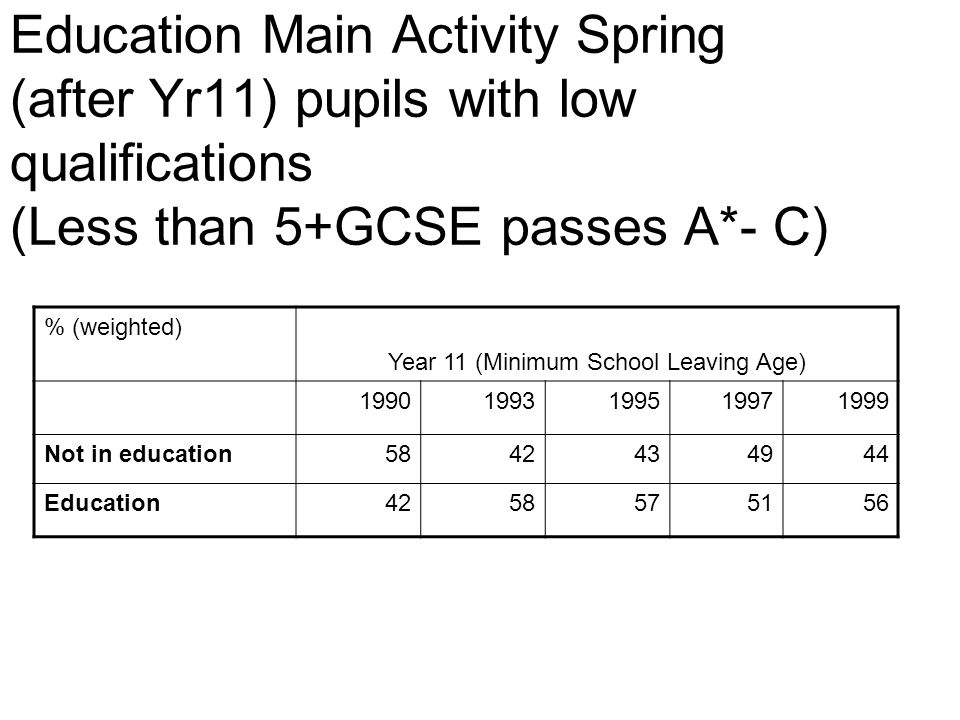 Education Main Activity Spring (after Yr11) pupils with low qualifications (Less than 5+GCSE passes A*- C) % (weighted) Year 11 (Minimum School Leaving Age) 19901993199519971999 Not in education5842434944 Education4258575156