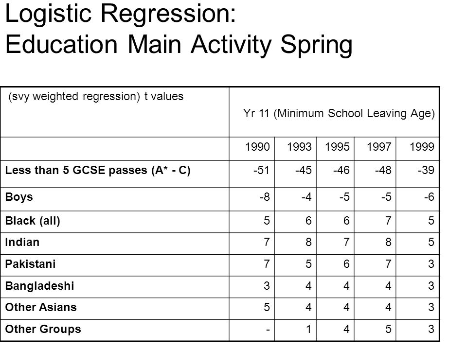 Logistic Regression: Education Main Activity Spring (svy weighted regression) t values Yr 11 (Minimum School Leaving Age) 19901993199519971999 Less than 5 GCSE passes (A* - C)-51-45-46-48-39 Boys-8-4-5 -6 Black (all)56675 Indian78785 Pakistani75673 Bangladeshi34443 Other Asians54443 Other Groups-1453