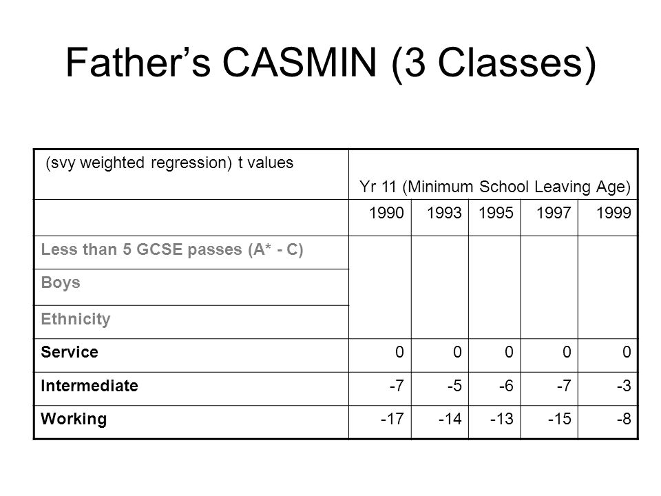 Fathers CASMIN (3 Classes) (svy weighted regression) t values Yr 11 (Minimum School Leaving Age) 19901993199519971999 Less than 5 GCSE passes (A* - C) Boys Ethnicity Service00000 Intermediate-7-5-6-7-3 Working-17-14-13-15-8