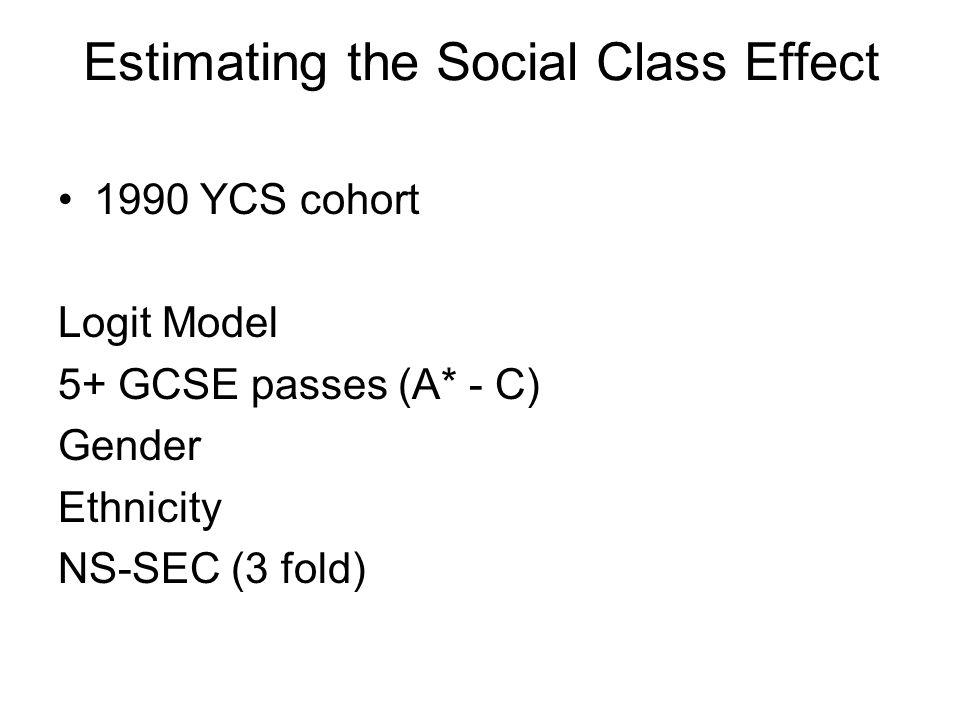 Estimating the Social Class Effect 1990 YCS cohort Logit Model 5+ GCSE passes (A* - C) Gender Ethnicity NS-SEC (3 fold)