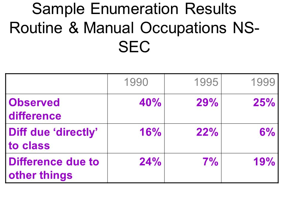 Sample Enumeration Results Routine & Manual Occupations NS- SEC 199019951999 Observed difference 40%29%25% Diff due directly to class 16%22%6% Difference due to other things 24%7%19%