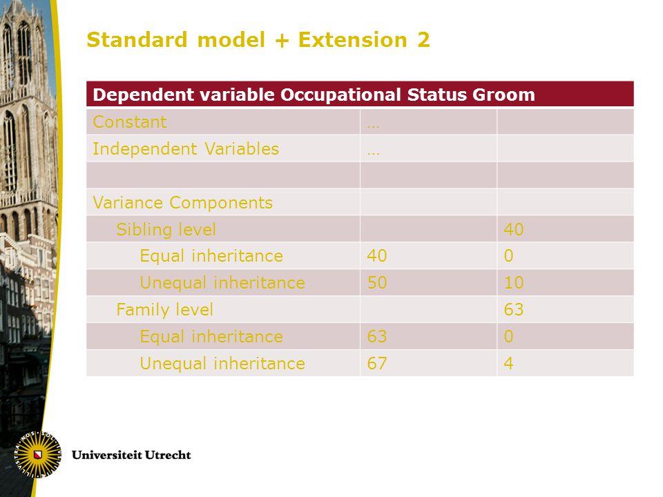 Standard model + Extension 2 Dependent variable Occupational Status Groom Constant… Independent Variables… Variance Components Sibling level40 Equal i