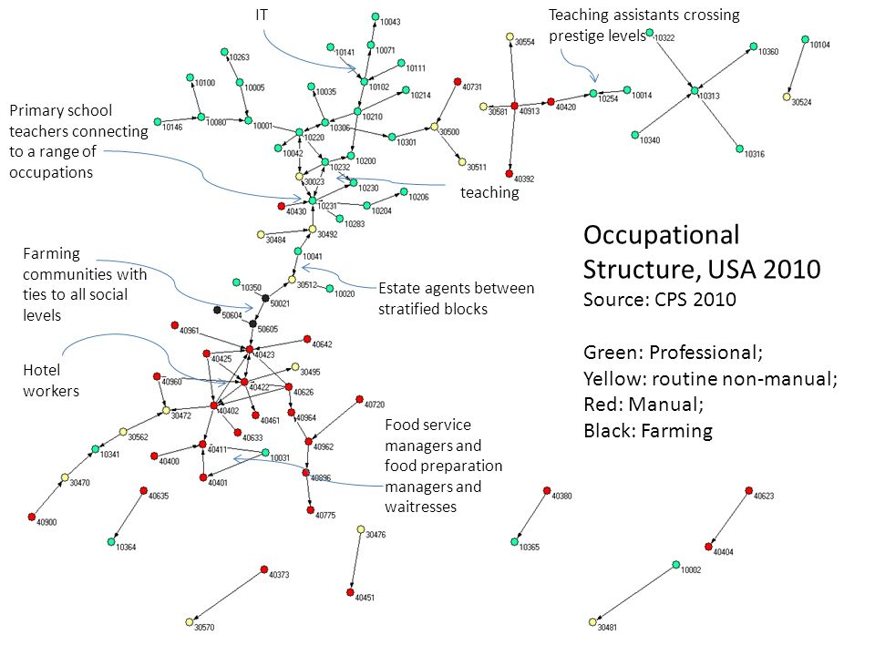 Occupational Structure, USA 2010 Source: CPS 2010 Green: Professional; Yellow: routine non-manual; Red: Manual; Black: Farming Food service managers and food preparation managers and waitresses Primary school teachers connecting to a range of occupations Estate agents between stratified blocks Farming communities with ties to all social levels Teaching assistants crossing prestige levels IT teaching Hotel workers