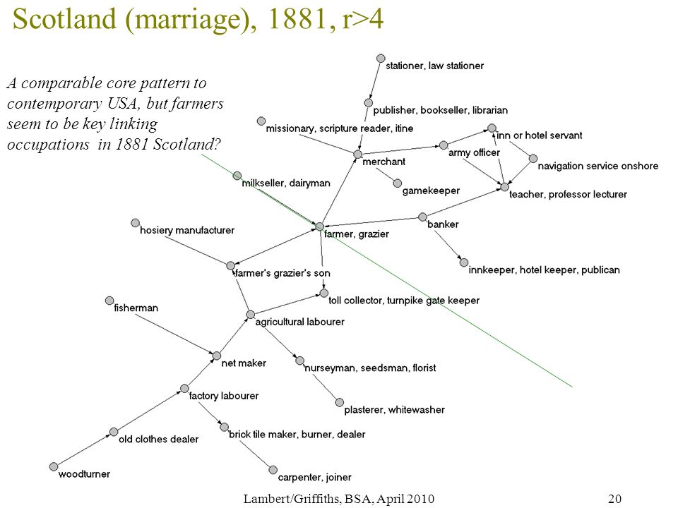 20 Scotland (marriage), 1881, r>4 A comparable core pattern to contemporary USA, but farmers seem to be key linking occupations in 1881 Scotland.