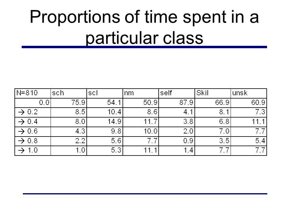 Proportions of time spent in a particular class