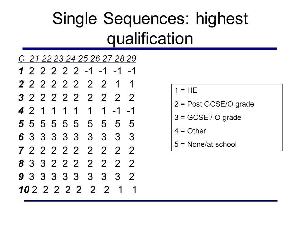 Single Sequences: highest qualification C 21 22 23 24 25 26 27 28 29 1 2 2 2 2 2 -1 -1 -1 -1 2 2 2 2 2 2 2 2 1 1 3 2 2 2 2 2 2 2 2 2 4 2 1 1 1 1 1 1 -1 -1 5 5 5 5 5 6 3 3 3 3 3 3 3 3 3 7 2 2 2 2 2 2 2 2 2 8 3 3 2 2 2 2 2 2 2 9 3 3 3 3 3 3 3 3 2 10 2 2 2 2 2 2 2 1 1 1 = HE 2 = Post GCSE/O grade 3 = GCSE / O grade 4 = Other 5 = None/at school