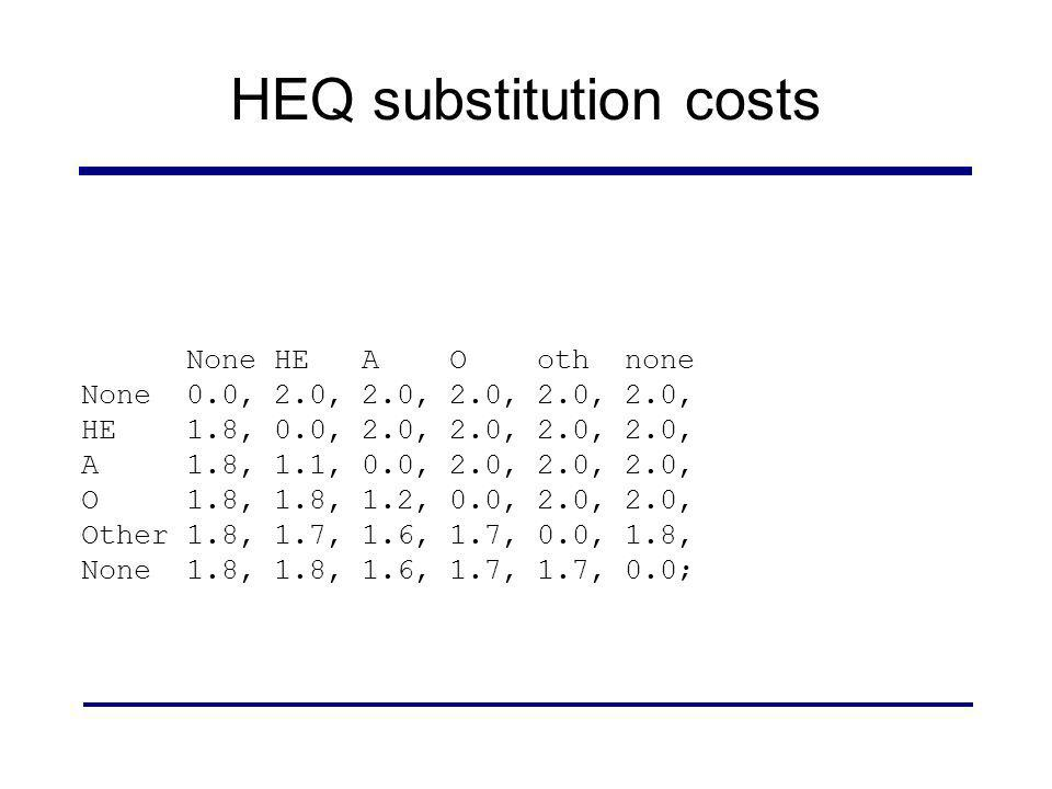 HEQ substitution costs None HE A O oth none None 0.0, 2.0, 2.0, 2.0, 2.0, 2.0, HE 1.8, 0.0, 2.0, 2.0, 2.0, 2.0, A 1.8, 1.1, 0.0, 2.0, 2.0, 2.0, O 1.8,