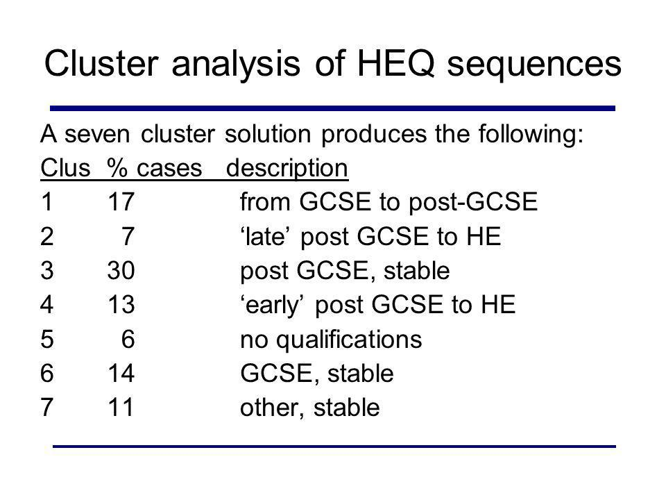 Cluster analysis of HEQ sequences A seven cluster solution produces the following: Clus % cases description 117from GCSE to post-GCSE 2 7late post GCSE to HE 330post GCSE, stable 413early post GCSE to HE 5 6no qualifications 614GCSE, stable 7 11other, stable