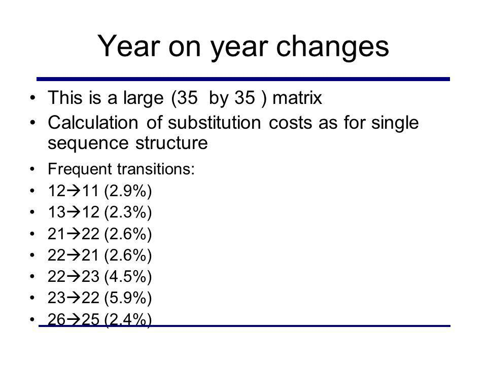 Year on year changes This is a large (35 by 35 ) matrix Calculation of substitution costs as for single sequence structure Frequent transitions: 12 11