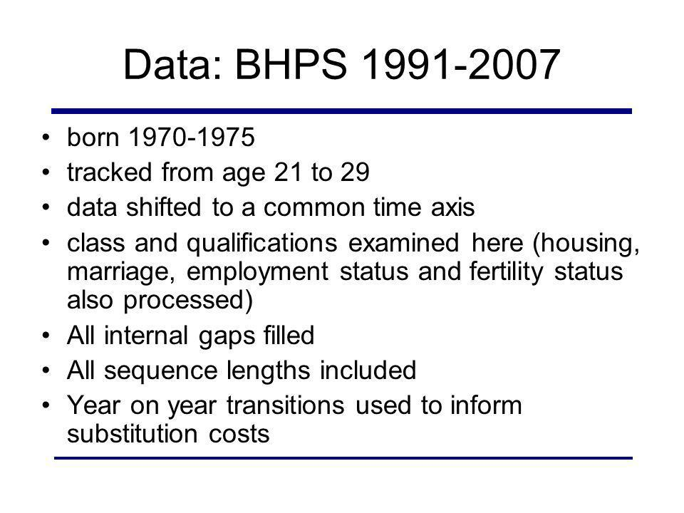 Data: BHPS 1991-2007 born 1970-1975 tracked from age 21 to 29 data shifted to a common time axis class and qualifications examined here (housing, marriage, employment status and fertility status also processed) All internal gaps filled All sequence lengths included Year on year transitions used to inform substitution costs