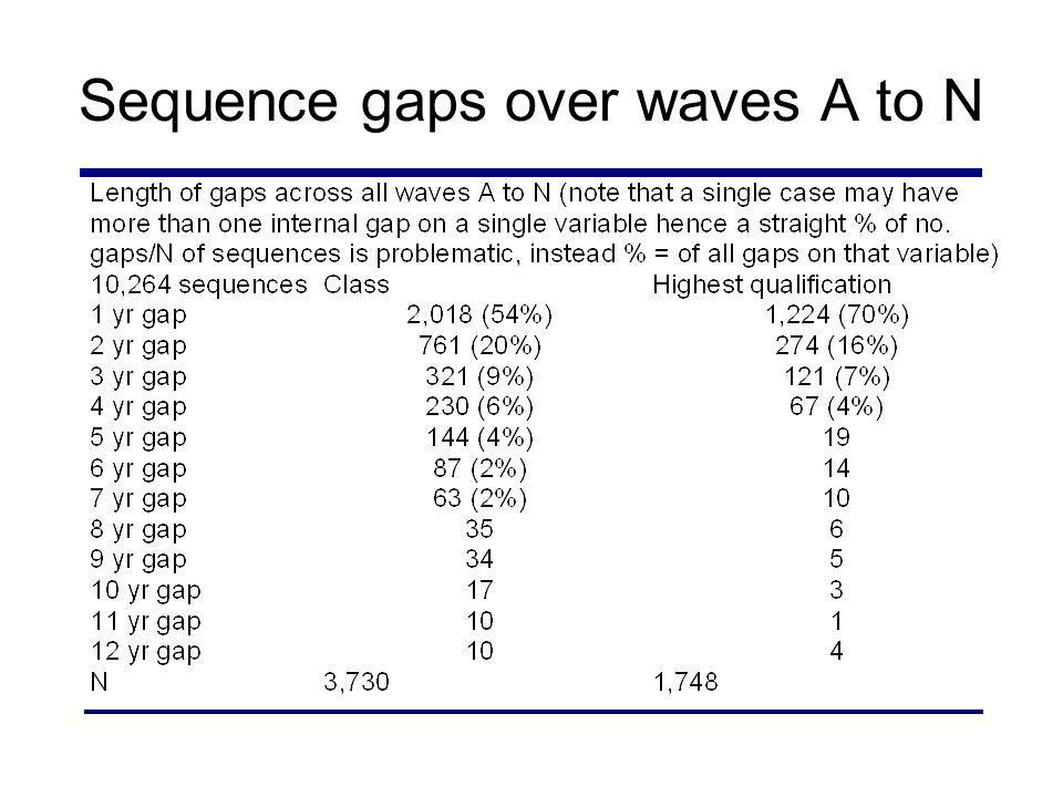 Sequence gaps over waves A to N